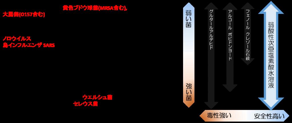 塩素 塩素 亜 と 違い 次 酸 ナトリウム 次 水 酸 亜
